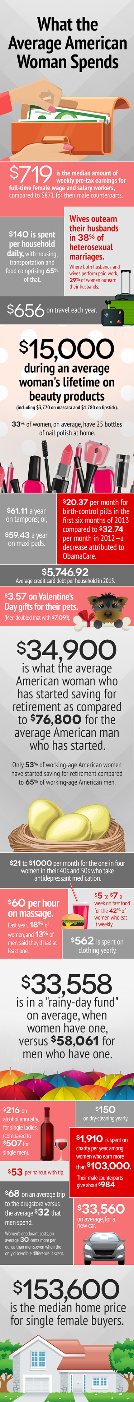 What is the average cost of clothes per month for a US female?