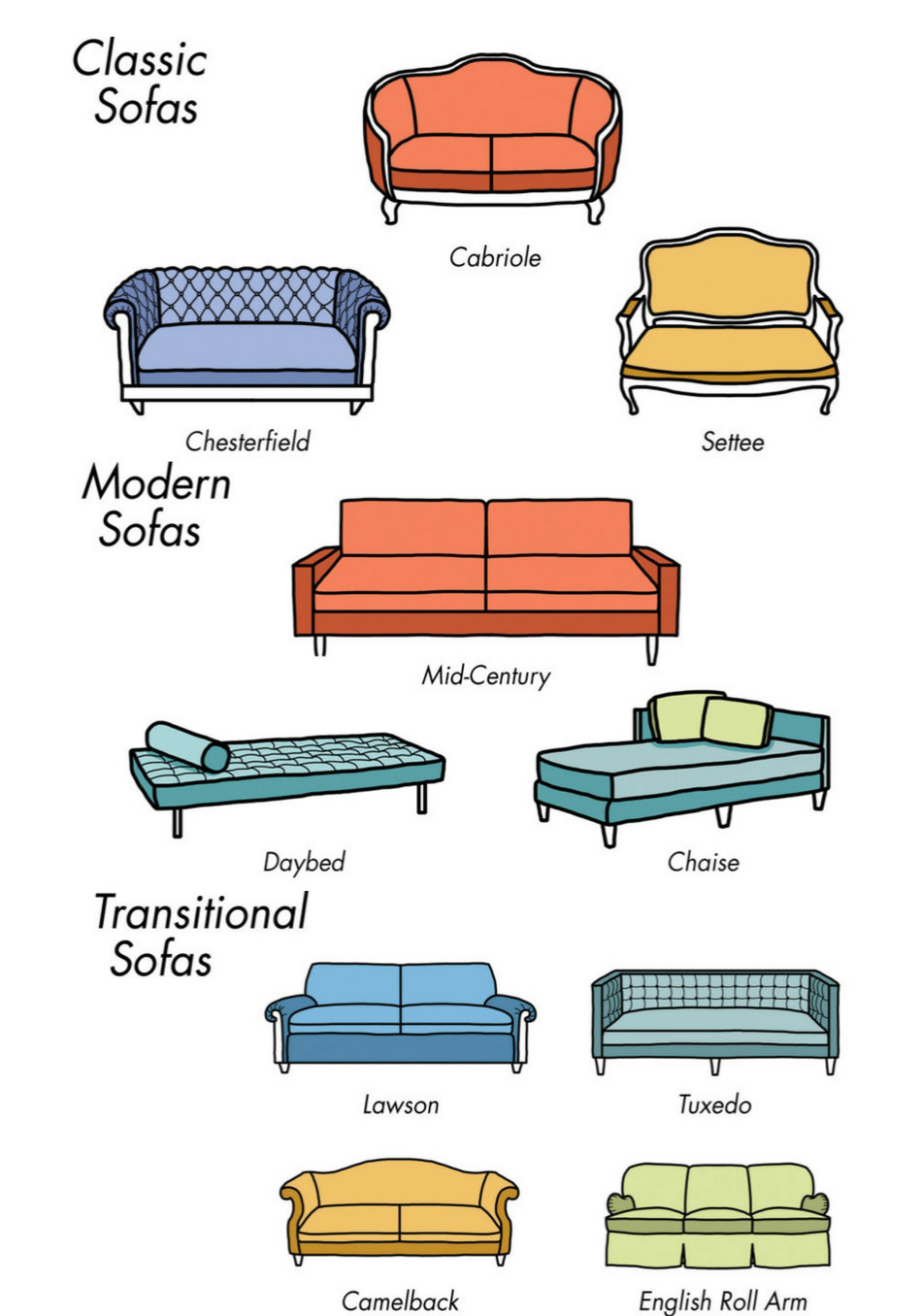 types of sofas - Types Of Living Room Furniture