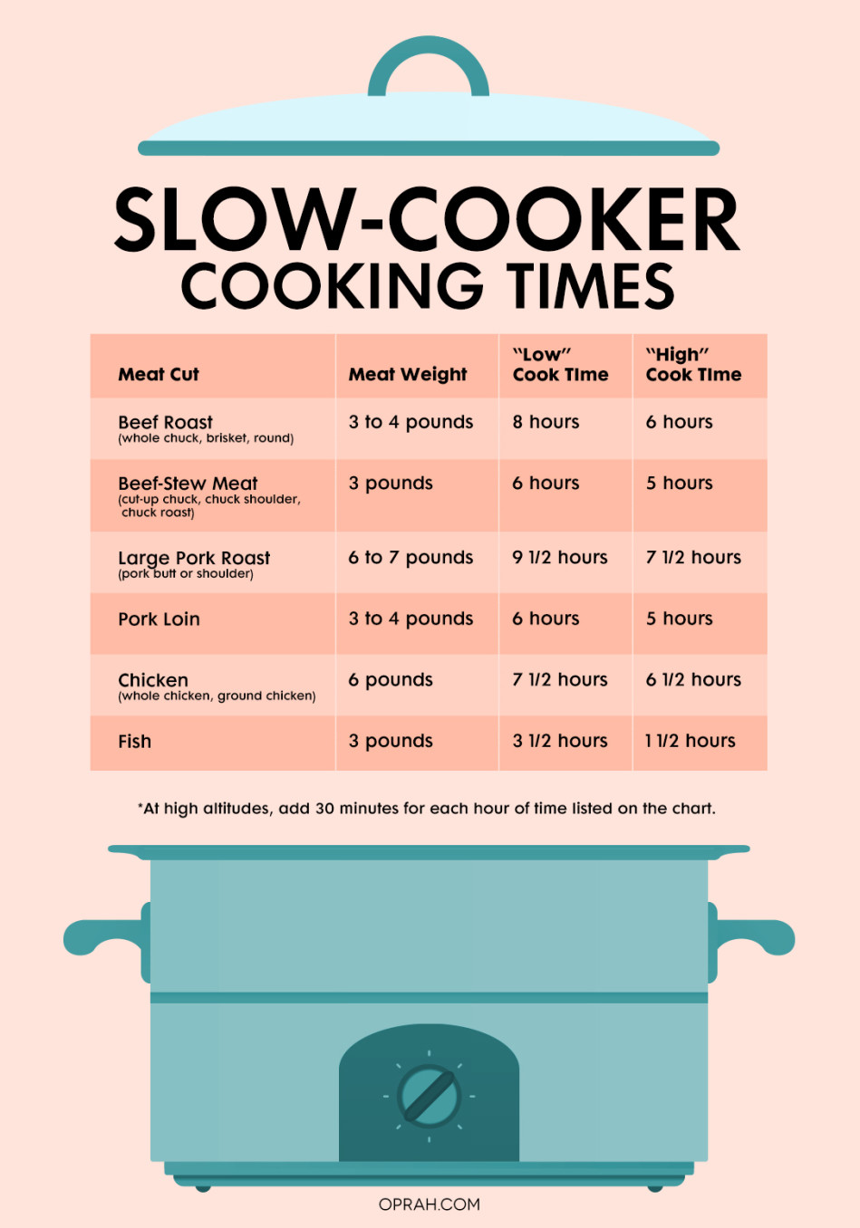 Slow cooker times how to cook anything in a crock pot with these charts you can cook anything in a slow cooker nvjuhfo Choice Image