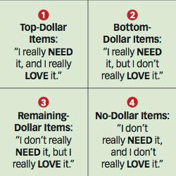 Martha Beck money chart