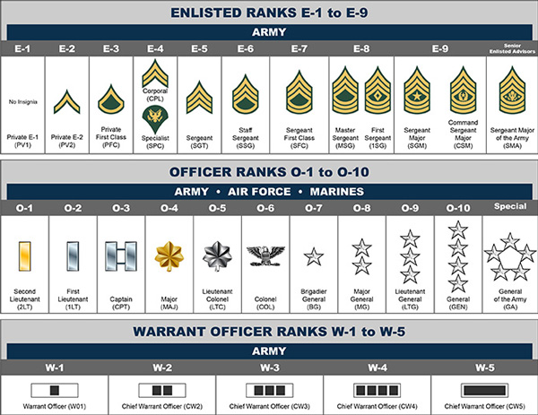 Rank Structure Table