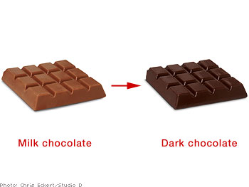 Milk chocolate and dark chocolate