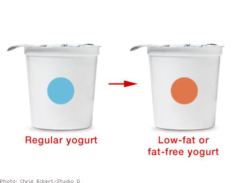 Regular yogurt and low-fat or fat-free yogurt